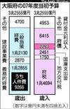 Osk200801280045asahi