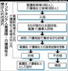 Tky200802100152asahi