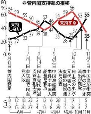 201011085710381n_yomiuri