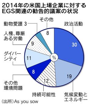20140607nikkei_coal