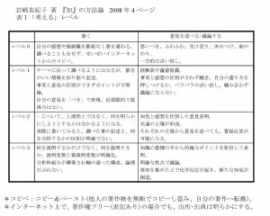 岩崎 「知の方法論」2008年(岩波新書) 4ページ